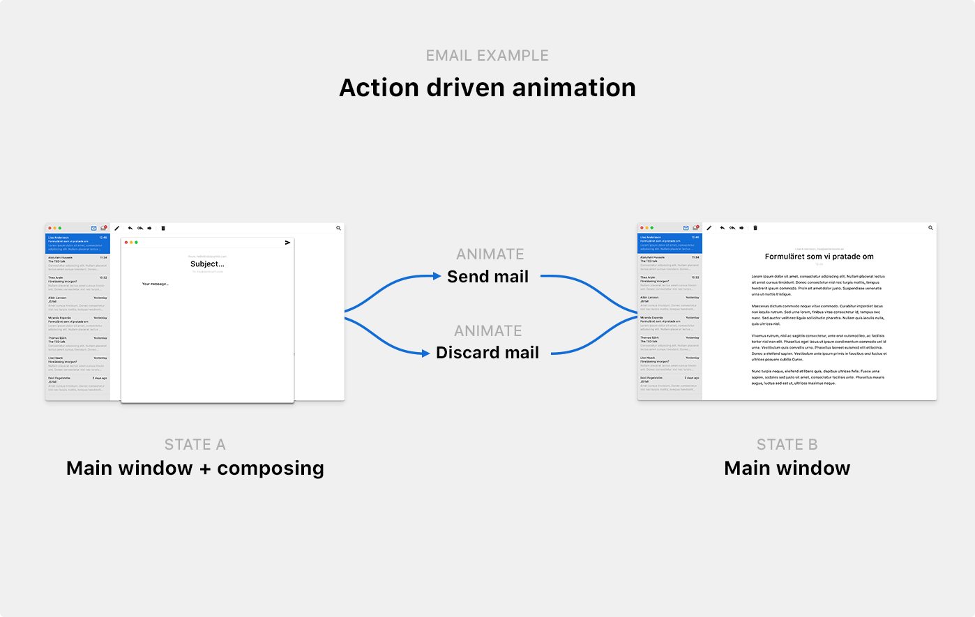 Illustrated example of action-driven animation, showing two different animations between two states of an email app; you can hide the compose window either by sending an email, or by discarding an email