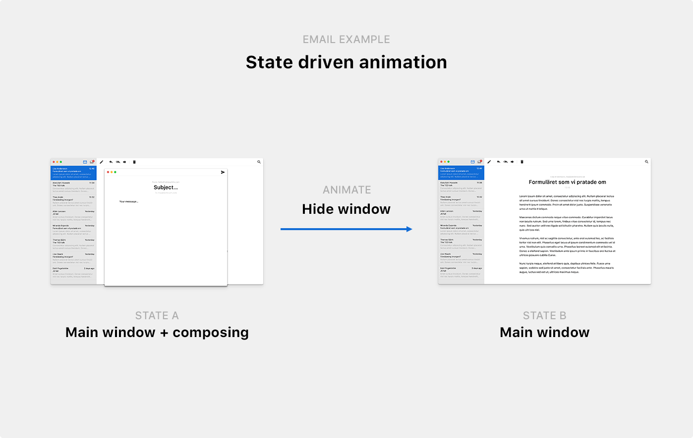 Illustrated example of state driven animation, showing the transition between two states of an email app; the main window with a composing window overlaying it (state A), and after closing it, just the main window (state b)